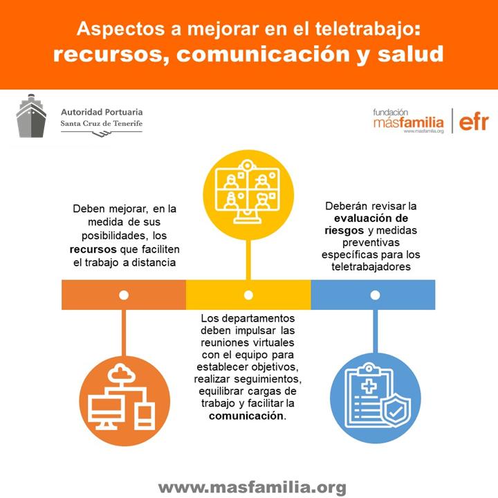 Los recursos tecnologicos, la comunicación interna y la evaluación de riesgos psicosociales son los aspectos a mejorar en el teletrabajo
