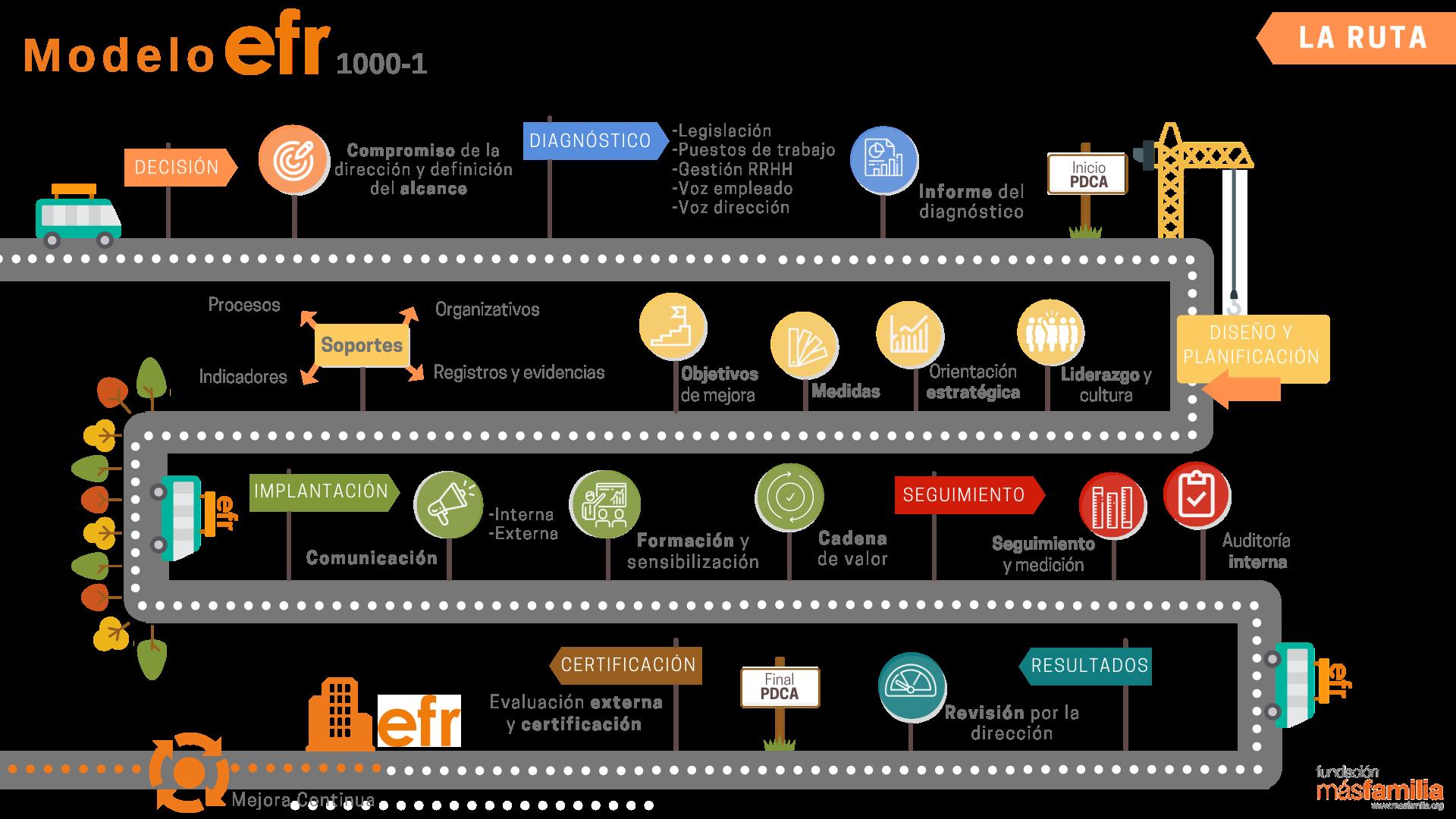Fases de la Certificación efr en conciliación